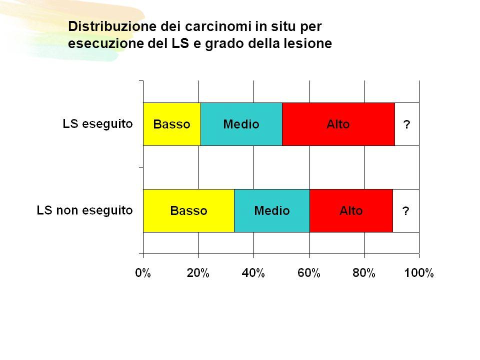 Distribuzione dei carcinomi in situ per esecuzione del LS e grado della lesione