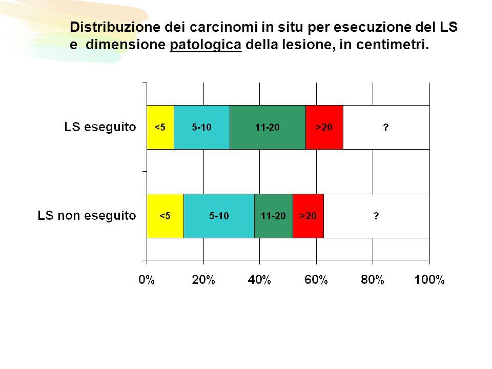 Distribuzione dei carcinomi in situ per esecuzione del LS e dimensione patologica della lesione, in centimetri.