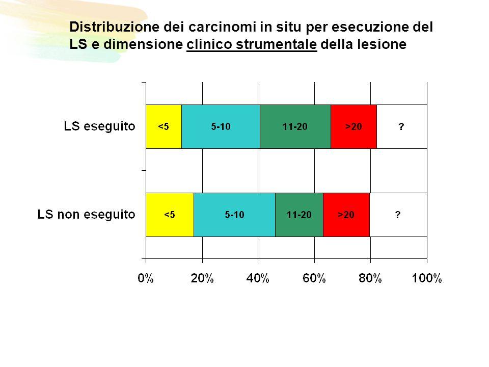 Distribuzione dei carcinomi in situ per esecuzione del LS e dimensione clinico strumentale della lesione