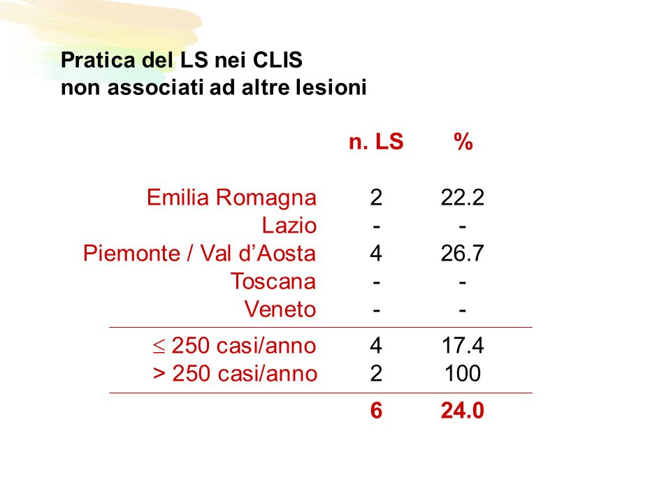 Pratica del LS nei CLIS non associati ad altre lesioni n.