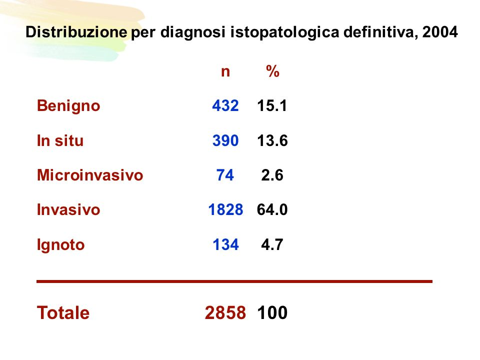 Distribuzione per diagnosi istopatologica definitiva, 2004 n% Benigno43215.1 In situ39013.6 Microinvasivo742.6 Invasivo182864.0 Ignoto1344.7 Totale2858100