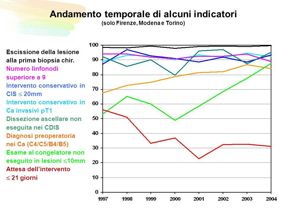 Andamento temporale di alcuni indicatori (solo Firenze, Modena e Torino) Escissione della lesione alla prima biopsia chir.
