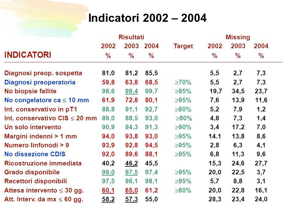 RisultatiMissing 200220032004Target200220032004 INDICATORI %%% Diagnosi preop.
