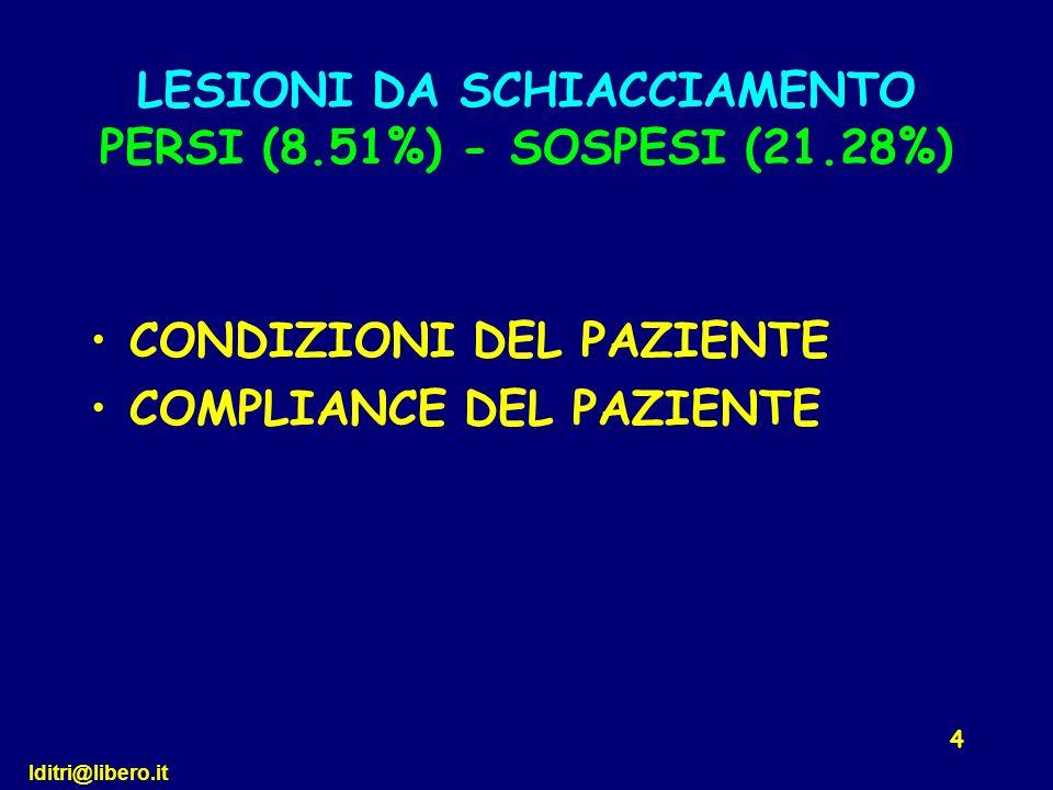 lditri@libero.it 4 CONDIZIONI DEL PAZIENTE COMPLIANCE DEL PAZIENTE LESIONI DA SCHIACCIAMENTO PERSI (8.51%) - SOSPESI (21.28%)