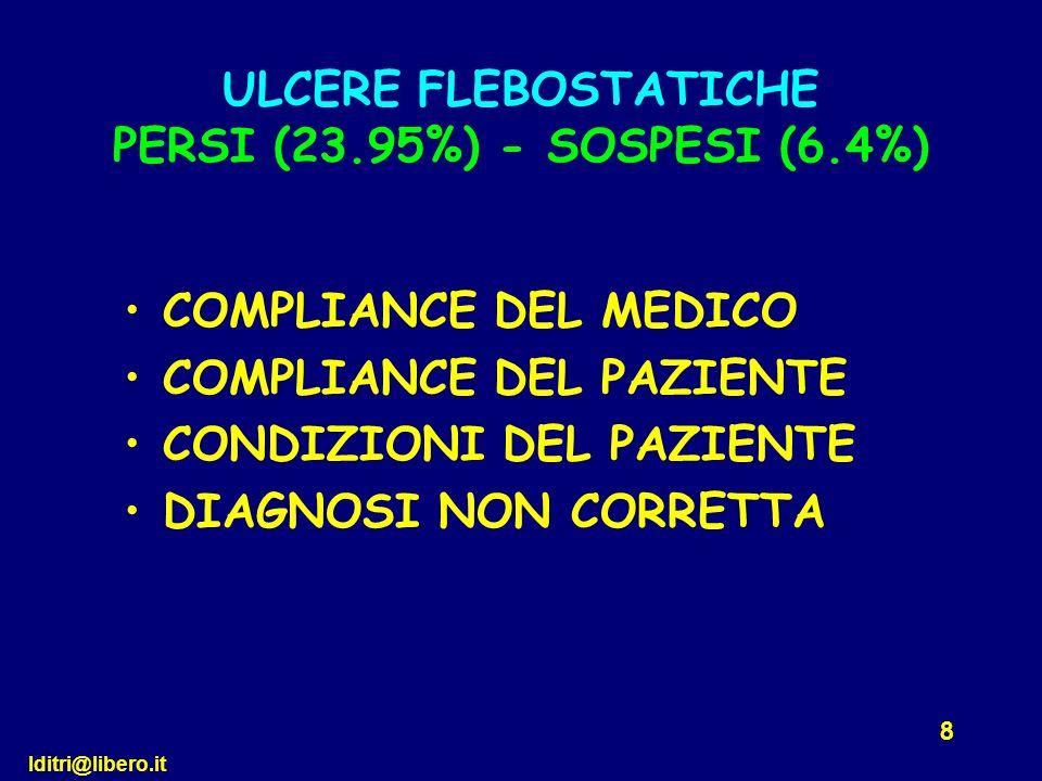lditri@libero.it 8 COMPLIANCE DEL MEDICO COMPLIANCE DEL PAZIENTE CONDIZIONI DEL PAZIENTE DIAGNOSI NON CORRETTA ULCERE FLEBOSTATICHE PERSI (23.95%) - S