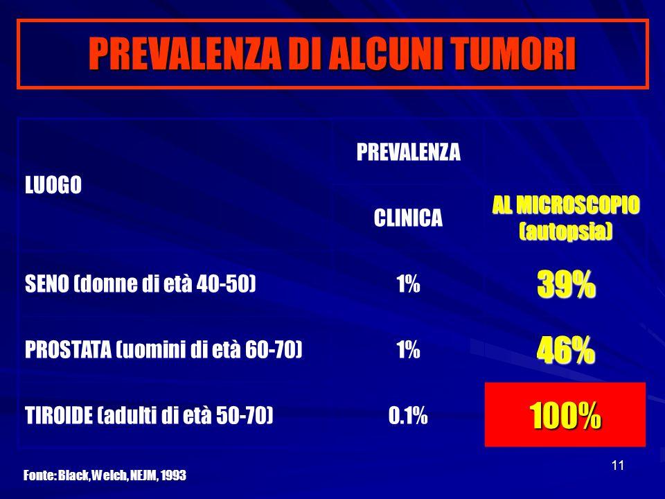 11 PREVALENZA DI ALCUNI TUMORI LUOGO PREVALENZA CLINICA AL MICROSCOPIO (autopsia) SENO (donne di età 40-50) 1%39% PROSTATA (uomini di età 60-70) 1%46%