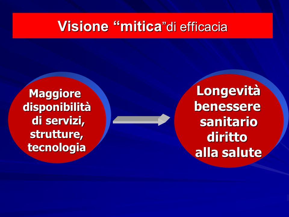 Visione mitica di efficacia Maggioredisponibilità di servizi, di servizi,strutture,tecnologia Longevitàbenesseresanitariodiritto alla salute
