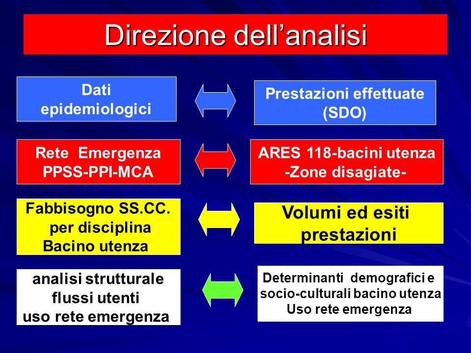 Direzione dellanalisi Dati epidemiologici Prestazioni effettuate (SDO) Rete Emergenza PPSS-PPI-MCA ARES 118-bacini utenza -Zone disagiate- Fabbisogno
