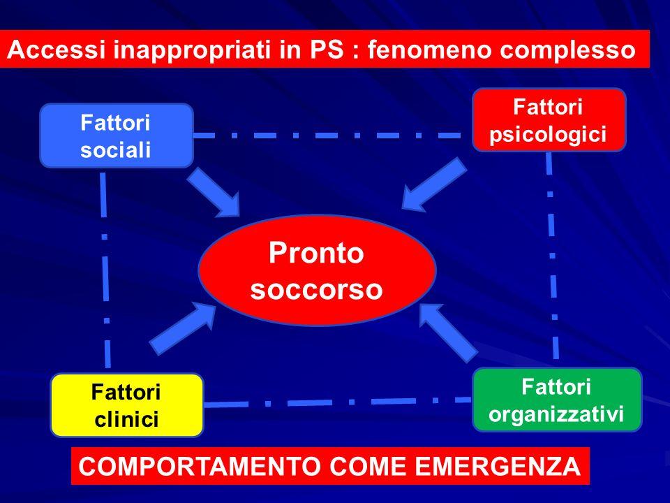 Pronto soccorso Fattori sociali Fattori organizzativi Fattori clinici Fattori psicologici Accessi inappropriati in PS : fenomeno complesso COMPORTAMEN
