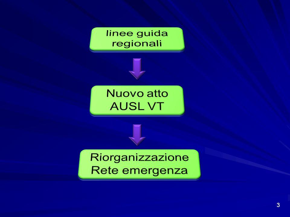 Le direttrici di intervento del tavolo tecnico nello scenario AUSL VT Rete Emergenza AUSL VT-ARES 118 Rete ospedaliera Rete territoriale Case salute Case salute Case salute Case salute