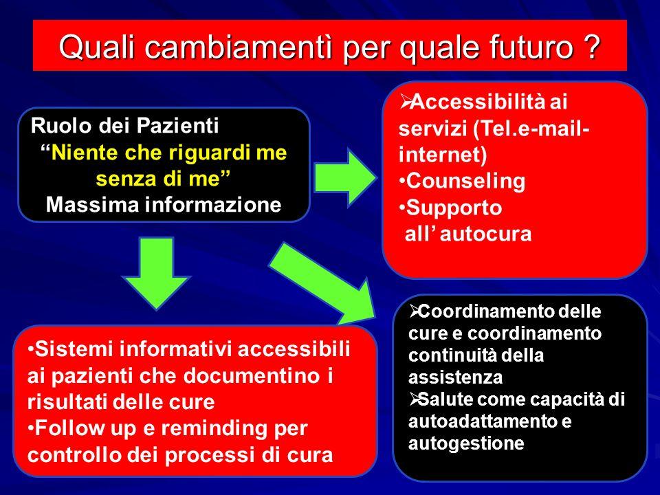 Quali cambiamentì per quale futuro ? Ruolo dei Pazienti Niente che riguardi me senza di me Massima informazione Accessibilità ai servizi (Tel.e-mail-