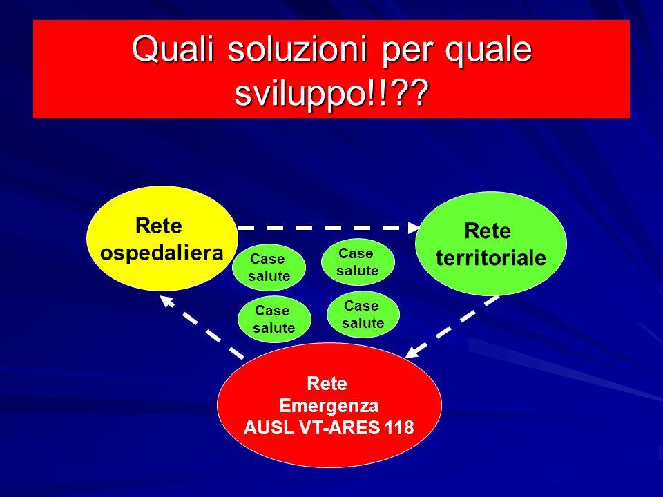 Quali soluzioni per quale sviluppo!!?? Rete Emergenza AUSL VT-ARES 118 Rete ospedaliera Rete territoriale Case salute Case salute Case salute Case sal