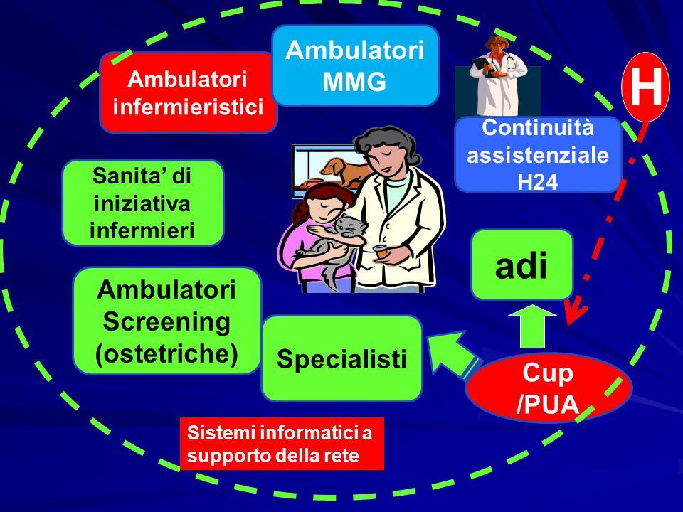 Ambulatori infermieristici Ambulatori MMG Sanita di iniziativa infermieri Continuità assistenziale H24 Ambulatori Screening (ostetriche) Specialisti C