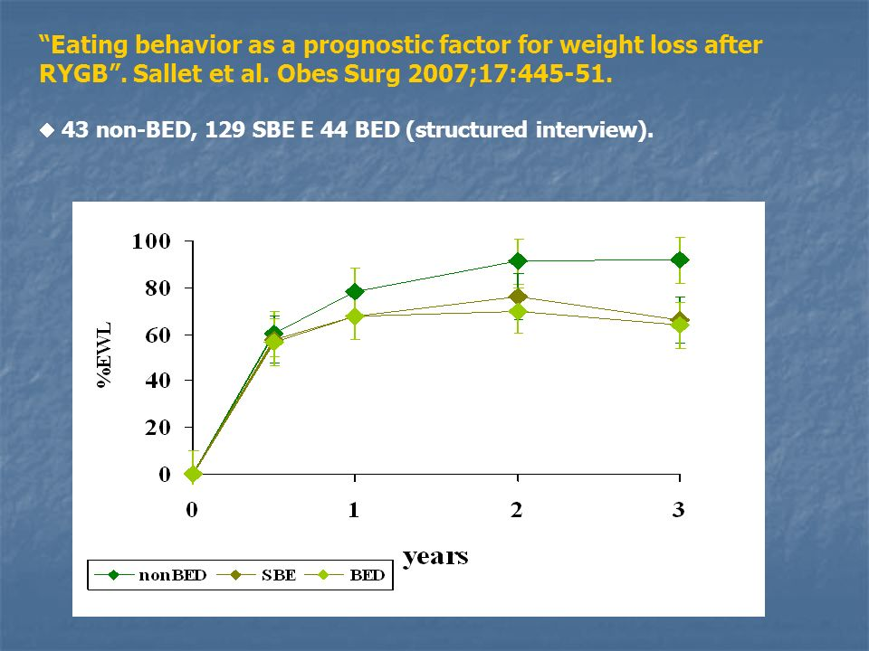 Eating behavior as a prognostic factor for weight loss after RYGB. Sallet et al. Obes Surg 2007;17:445-51. 43 non-BED, 129 SBE E 44 BED (structured in