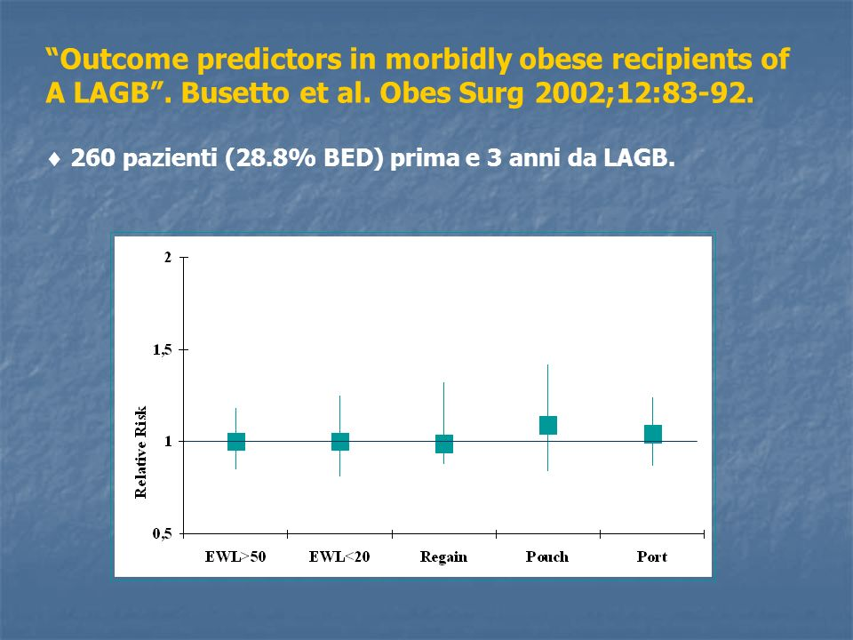 Outcome predictors in morbidly obese recipients of A LAGB. Busetto et al. Obes Surg 2002;12:83-92. 260 pazienti (28.8% BED) prima e 3 anni da LAGB.