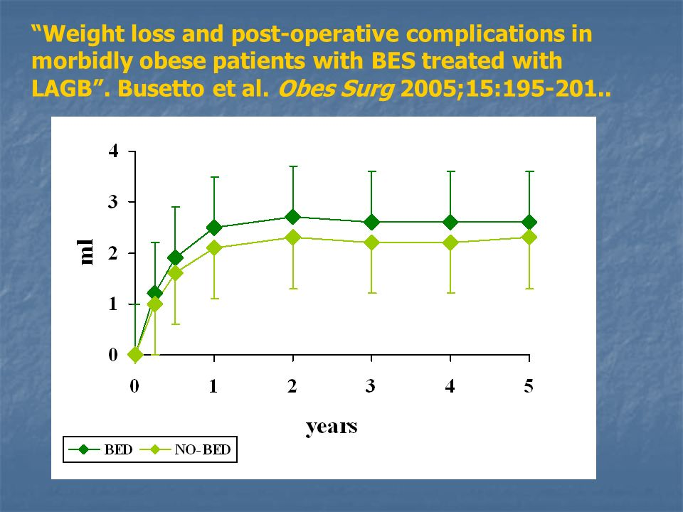 * * ** ** Weight loss and post-operative complications in morbidly obese patients with BES treated with LAGB.