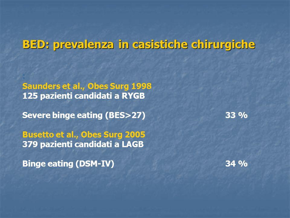 BED: prevalenza in casistiche chirurgiche : Saunders et al., Obes Surg 1998 125 pazienti candidati a RYGB Severe binge eating (BES>27)33 % Busetto et al., Obes Surg 2005 379 pazienti candidati a LAGB Binge eating (DSM-IV)34 %
