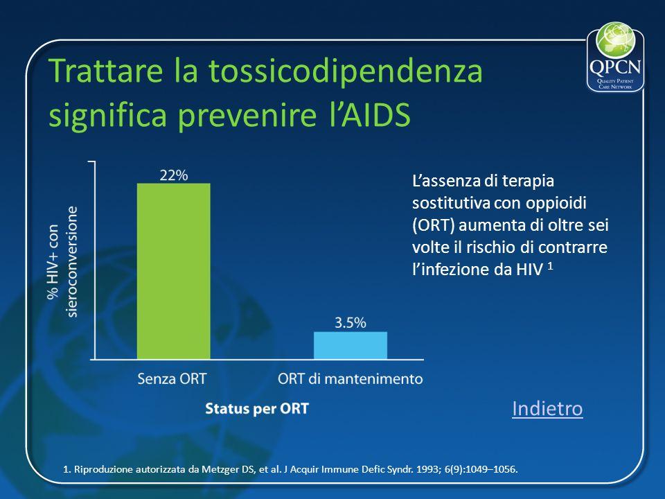 Trattare la tossicodipendenza significa prevenire lAIDS 1. Riproduzione autorizzata da Metzger DS, et al. J Acquir Immune Defic Syndr. 1993; 6(9):1049