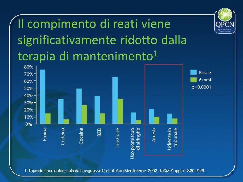 Il compimento di reati viene significativamente ridotto dalla terapia di mantenimento 1 1. Riproduzione autorizzata da Lavignasse P, et al. Ann Med In