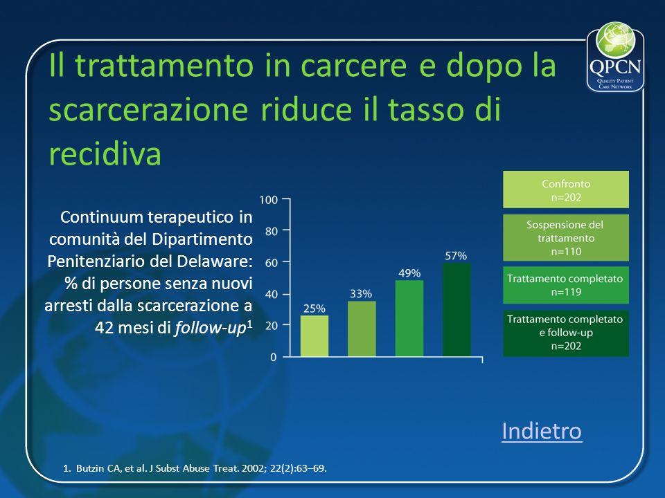 Il trattamento in carcere e dopo la scarcerazione riduce il tasso di recidiva 1. Butzin CA, et al. J Subst Abuse Treat. 2002; 22(2):63–69. Continuum t