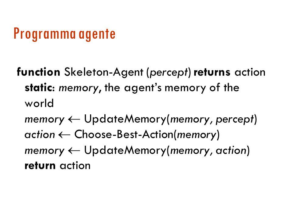Struttura di un agente Agente = Architettura + Programma Ag: P Az percezioni azioni Il programma dellagente implementa la funzione Ag