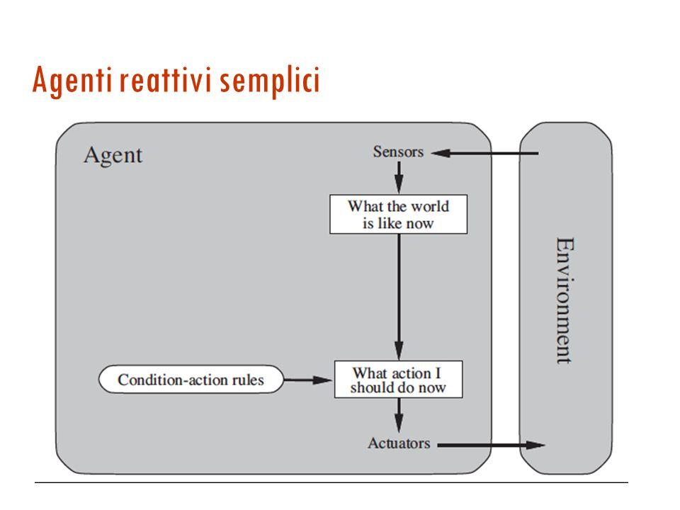 Agente basato su tabella La scelta dellazione è un accesso a una tabella che associa unazione ad ogni possibile sequenza di percezioni. Problemi: 1. P