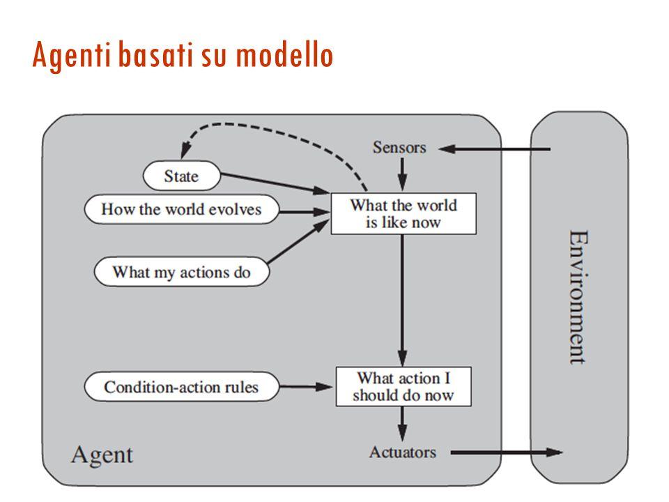 Agenti reattivi - programma function Agente-Reattivo-Semplice (percezione) returns azione persistent: regole, un insieme di regole condizione-azione s