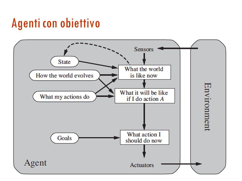function Agente-Basato-su-Modello (percezione) returns azione persistent: stato, una descrizione dello stato corrente modello, conoscenza del mondo re