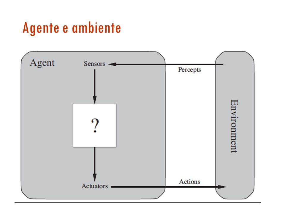 Proprietà dellambiente-problema Completamente/parzialmente osservabile Agente singolo/multi-agente Deterministico/stocastico/non deterministico Episodico/sequenziale Statico/dinamico Discreto/continuo