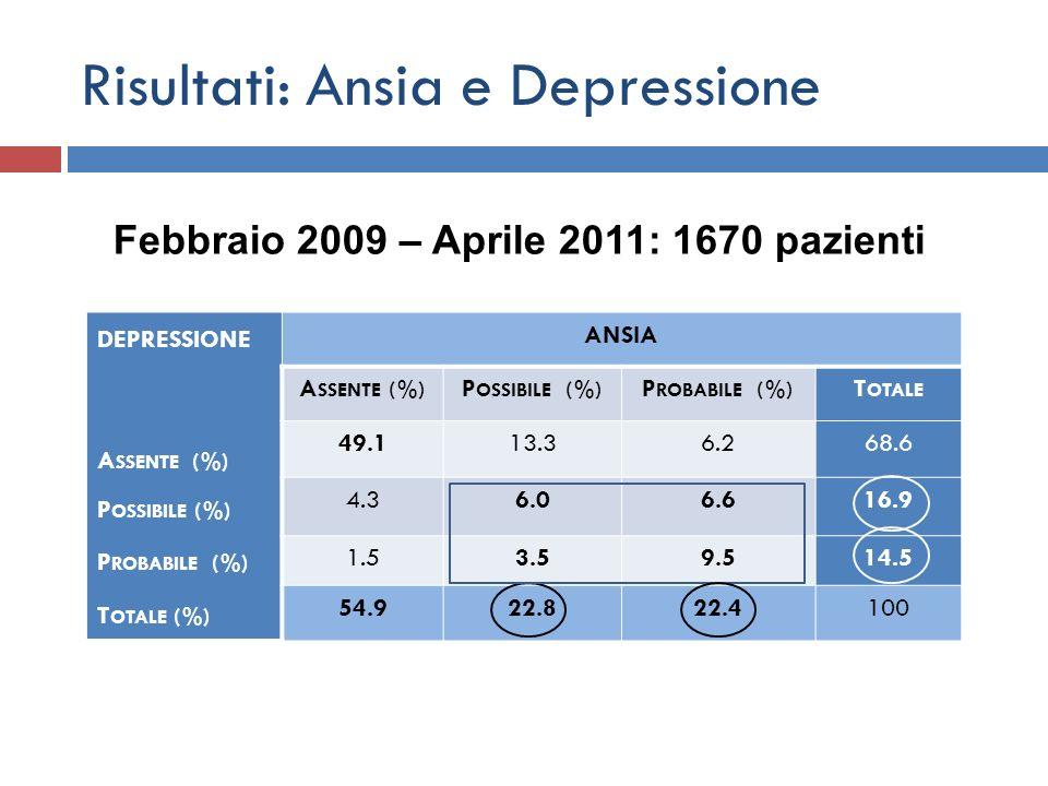 Risultati: Ansia e Depressione DEPRESSIONE A SSENTE (%) P OSSIBILE (%) P ROBABILE (%) T OTALE (%) ANSIA A SSENTE (%) P OSSIBILE (%) P ROBABILE (%) T O