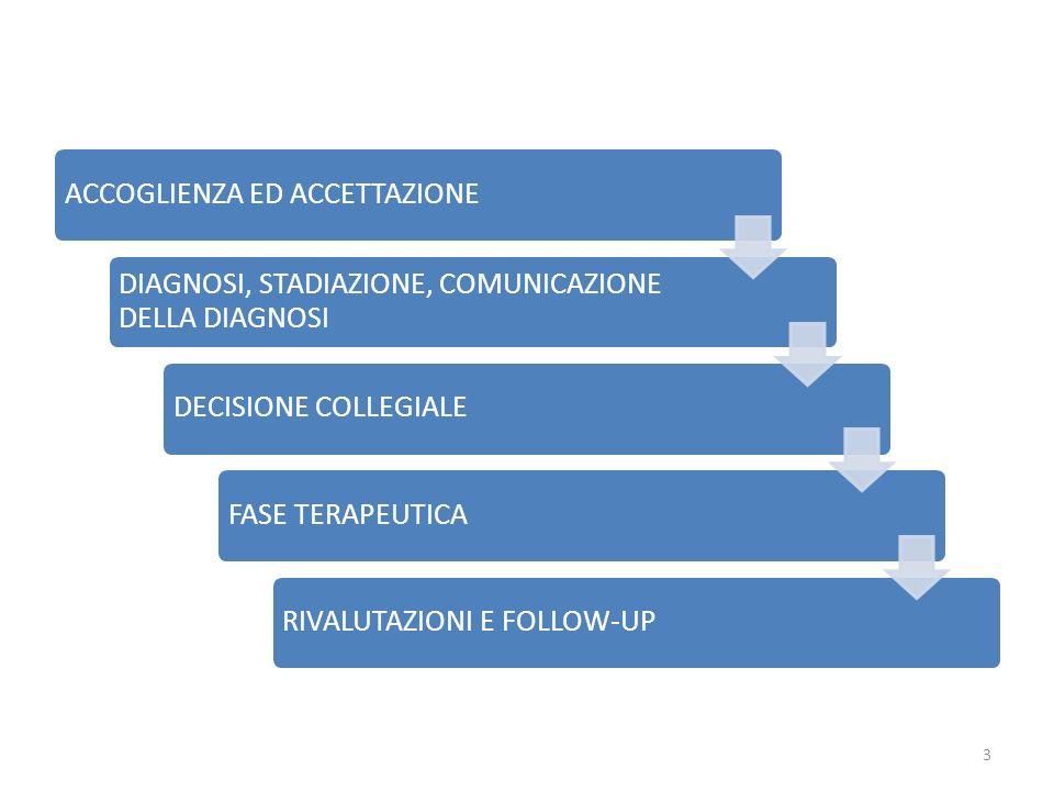 3 ACCOGLIENZA ED ACCETTAZIONE DIAGNOSI, STADIAZIONE, COMUNICAZIONE DELLA DIAGNOSI DECISIONE COLLEGIALEFASE TERAPEUTICARIVALUTAZIONI E FOLLOW-UP
