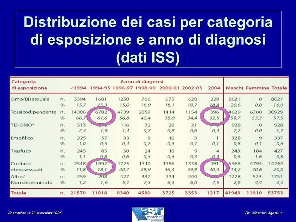 Distribuzione dei casi per categoria di esposizione e anno di diagnosi (dati ISS) Fossombrone 23 novenbre 2006 Dr. Massimo Agostini
