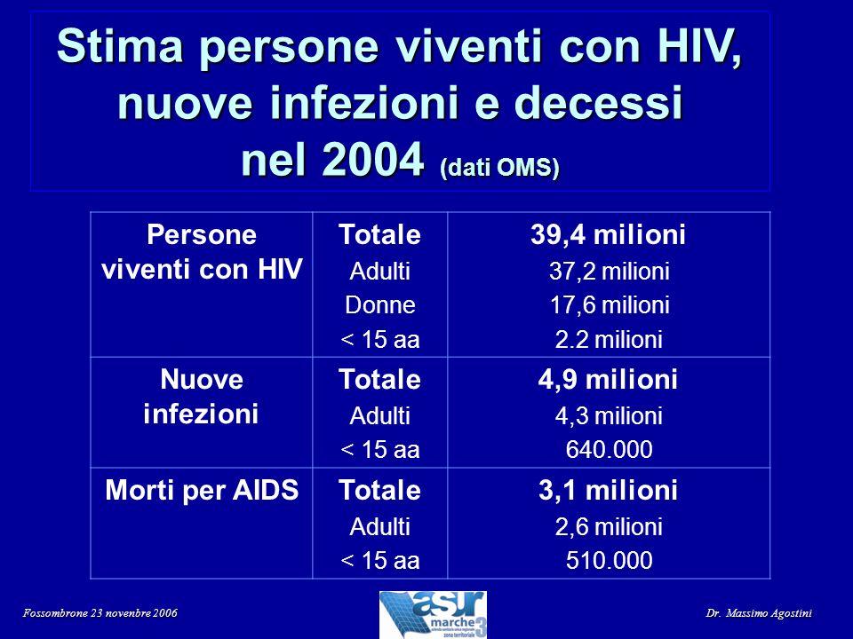 Stima persone viventi con HIV, nuove infezioni e decessi nel 2004 (dati OMS) Persone viventi con HIV Totale Adulti Donne < 15 aa 39,4 milioni 37,2 mil