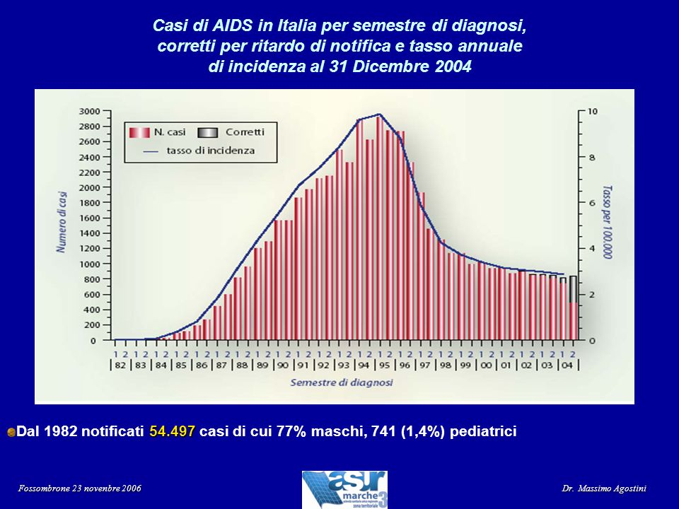 Tassi di incidenza AIDS 2004 (x 100.000 abitanti) per regione (dati ISS) Fossombrone 23 novenbre 2006 Dr.