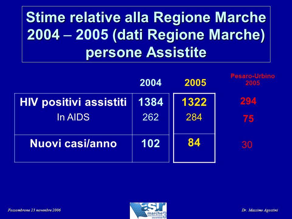 HIV positivi assistiti In AIDS 1384 262 Nuovi casi/anno102 1322 284 84 20042005 Pesaro-Urbino 2005 294 75 30 Stime relative alla Regione Marche 2004(d
