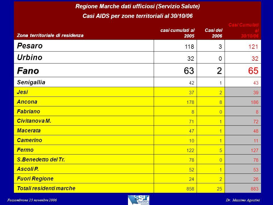 Regione Marche dati ufficiosi (Servizio Salute) AIDS per zone territoriali al 30/10/06 Tassi x 100.000 ab Fossombrone 23 novenbre 2006 Dr.