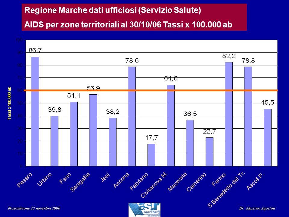 Regione Marche dati ufficiosi (Servizio Salute) AIDS per zone territoriali al 30/10/06 Tassi x 100.000 ab Fossombrone 23 novenbre 2006 Dr. Massimo Ago