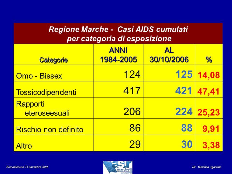Regione Marche - Casi AIDS cumulati per categoria di esposizione CategorieANNI1984-2005AL30/10/2006% Omo - Bissex 124125 14,08 Tossicodipendenti 41742
