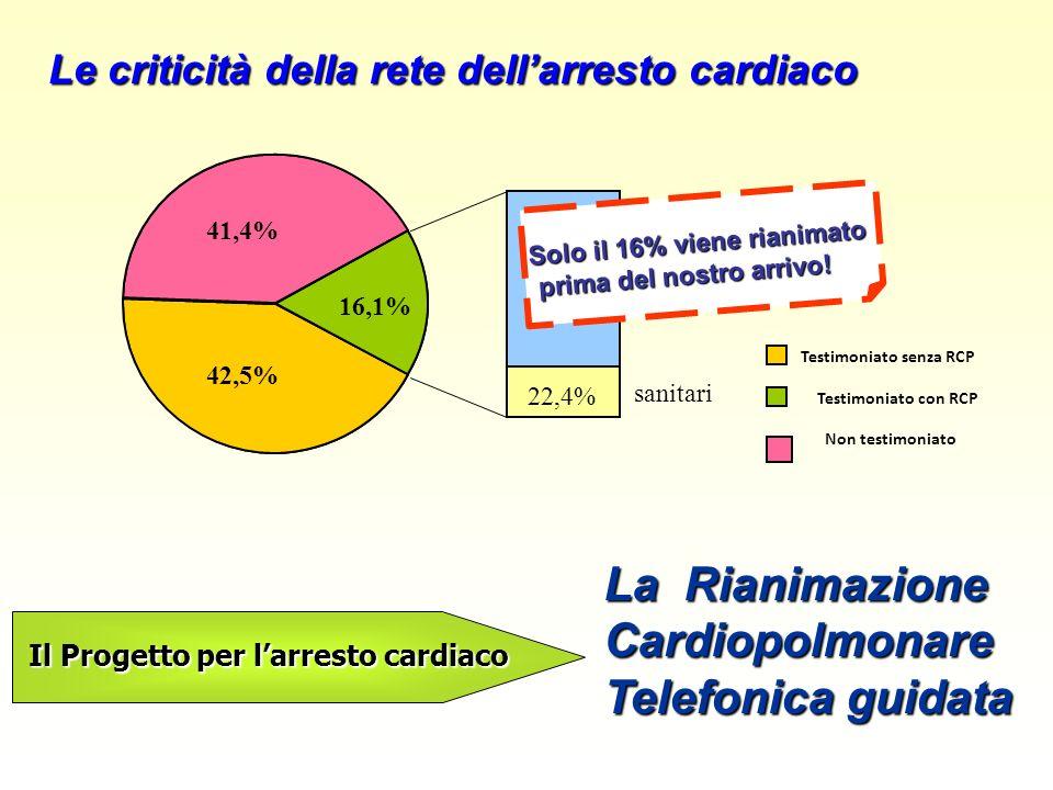 Testimoniato con RCP 16,1% sanitari 22,4% non sanitari 77,6% 42,5% 41,4% Testimoniato senza RCP Non testimoniato Solo il 16% viene rianimato prima del