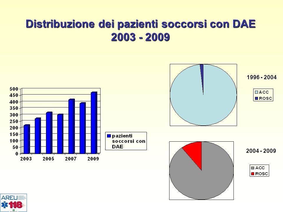 Distribuzione dei pazienti soccorsi con DAE 2003 - 2009 1996 - 2004 2004 - 2009