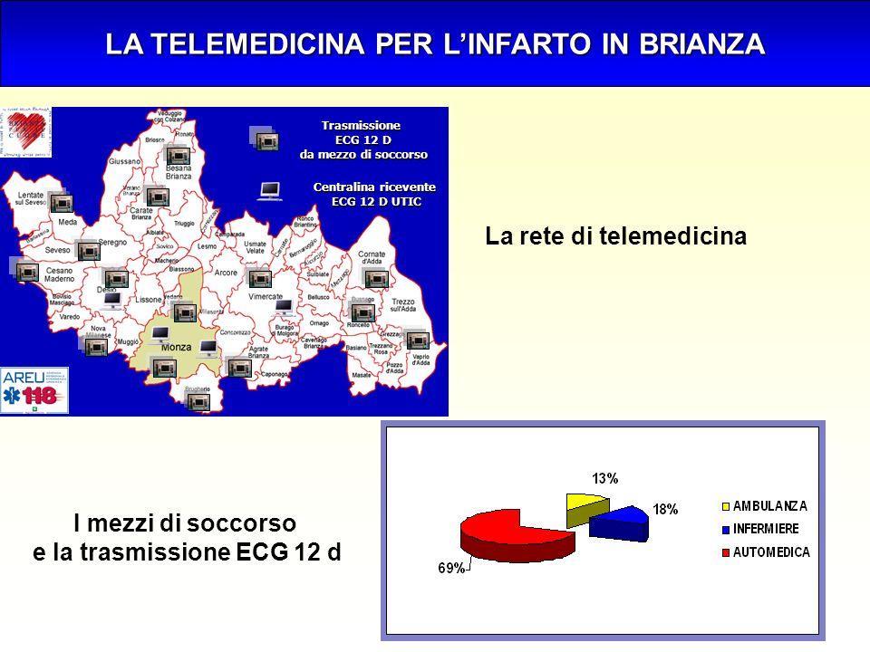 Trasmissione ECG 12 D da mezzo di soccorso Centralina ricevente ECG 12 D UTIC LA TELEMEDICINA PER LINFARTO IN BRIANZA La rete di telemedicina I mezzi