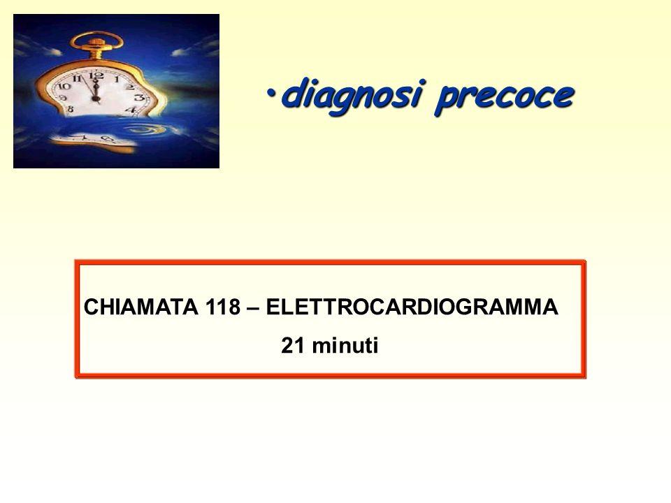 CHIAMATA 118 – ELETTROCARDIOGRAMMA 21 minuti diagnosi precocediagnosi precoce