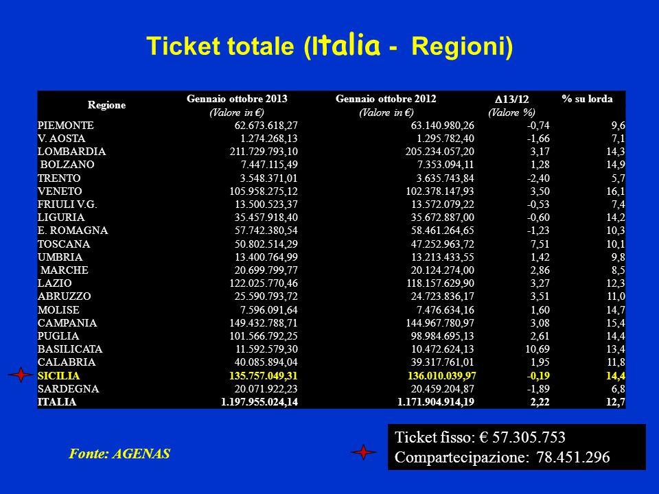 Regione Gennaio ottobre 2013Gennaio ottobre 2012 % su lorda (Valore in ) (Valore %) PIEMONTE 62.673.618,27 63.140.980,26-0,749,6 V. AOSTA 1.274.268,13