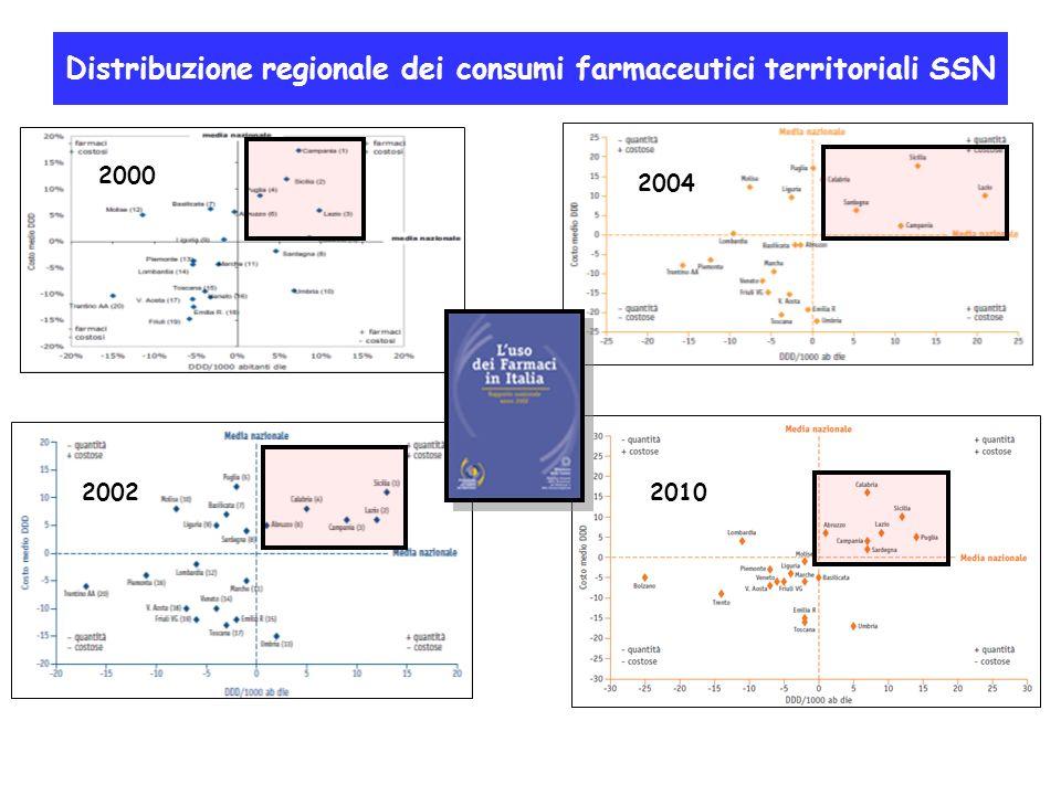 Distribuzione regionale dei consumi farmaceutici territoriali SSN 2002 2004 2010 2000