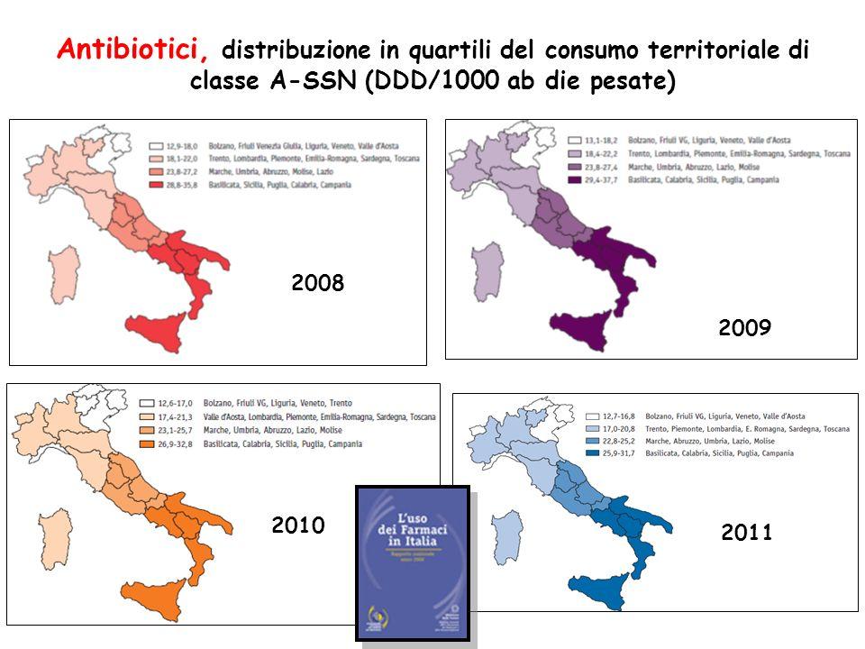Antibiotici, distribuzione in quartili del consumo territoriale di classe A-SSN (DDD/1000 ab die pesate) 2008 2009 2010 2012 2011