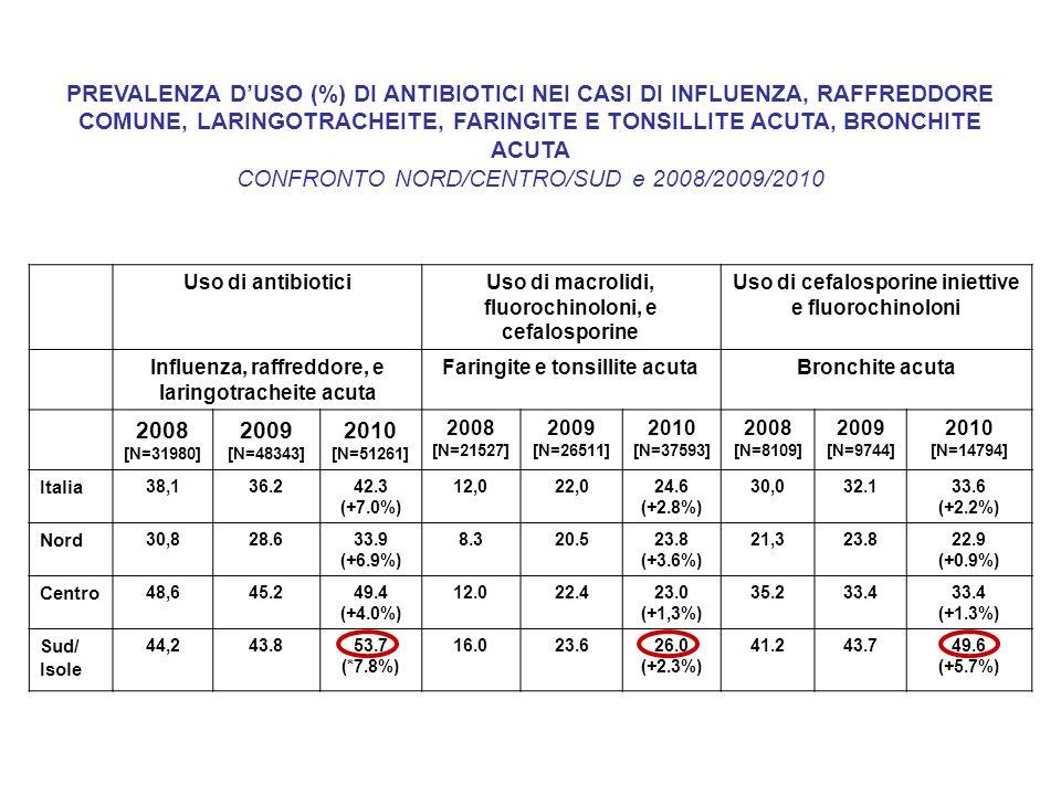 Uso di antibioticiUso di macrolidi, fluorochinoloni, e cefalosporine Uso di cefalosporine iniettive e fluorochinoloni Influenza, raffreddore, e laring