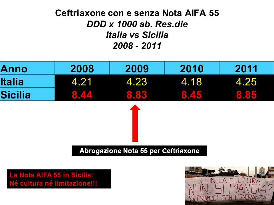 Anno2008200920102011 Italia4.214.234.184.25 Sicilia8.448.838.458.85 Ceftriaxone con e senza Nota AIFA 55 DDD x 1000 ab. Res.die Italia vs Sicilia 2008