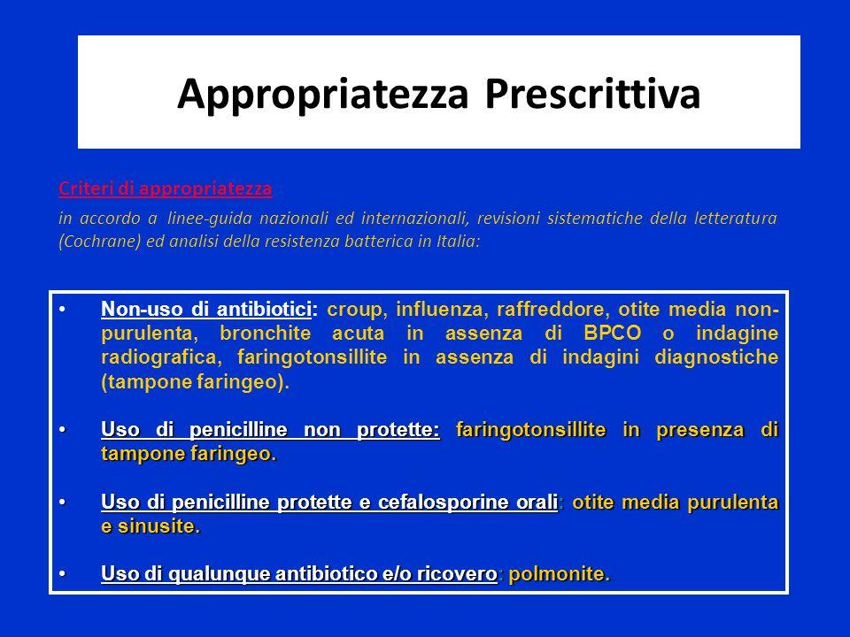 Non-uso di antibiotici: croup, influenza, raffreddore, otite media non- purulenta, bronchite acuta in assenza di BPCO o indagine radiografica, faringo