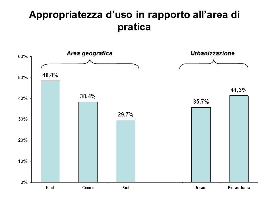 Appropriatezza duso in rapporto allarea di pratica Area geografica Urbanizzazione