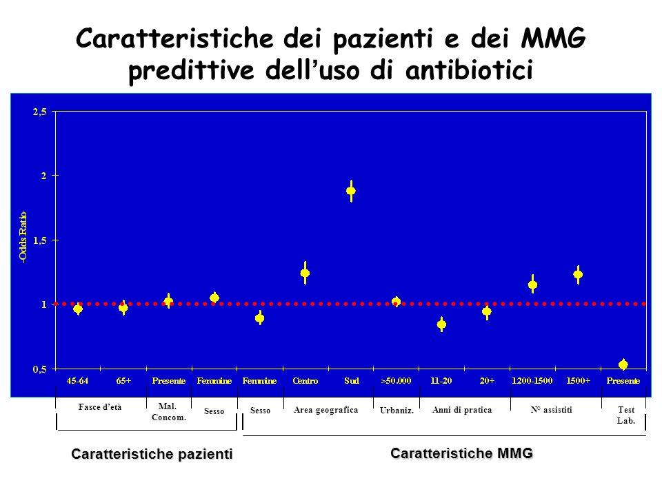 Caratteristiche dei pazienti e dei MMG predittive dell uso di antibiotici Caratteristiche pazienti Fasce detà Area geografica Mal. Concom. SessoUrbani